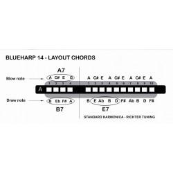 Layout Chords - Blueharp14 Blues Chord Harmonica